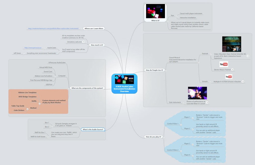 9Box Overview Mindmap