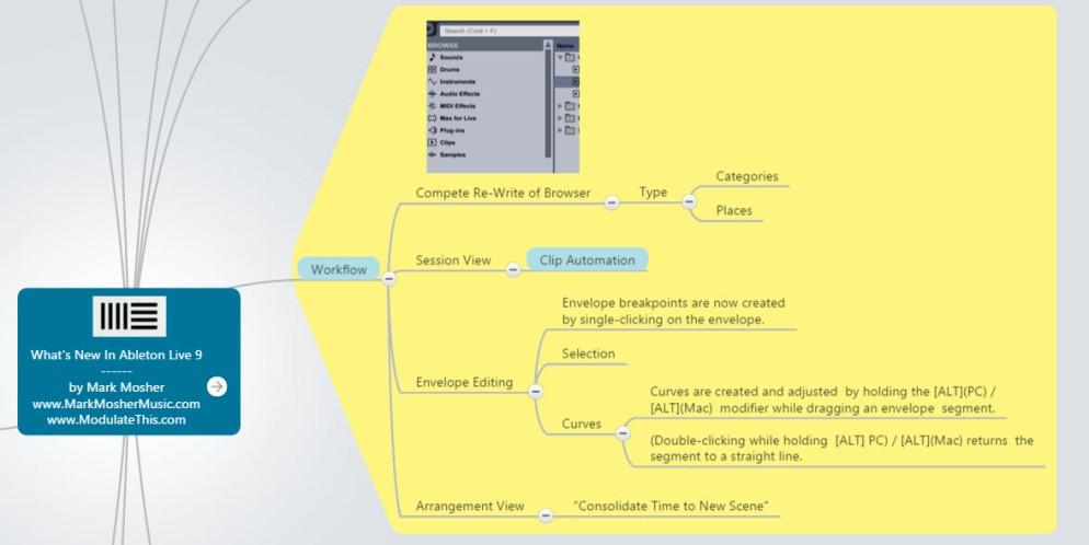 Ableton Live 9 What's New Mindmap