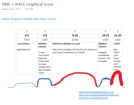02 Graphical Score for Carbon Dioxide Ensemble with filmaker Taylor Dunne
