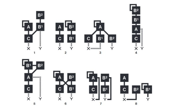 digitone algorithm